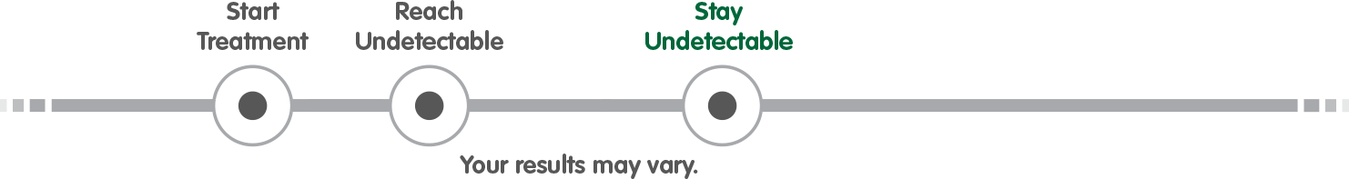 JULUCA Treatment Journey: Stay Undetectable