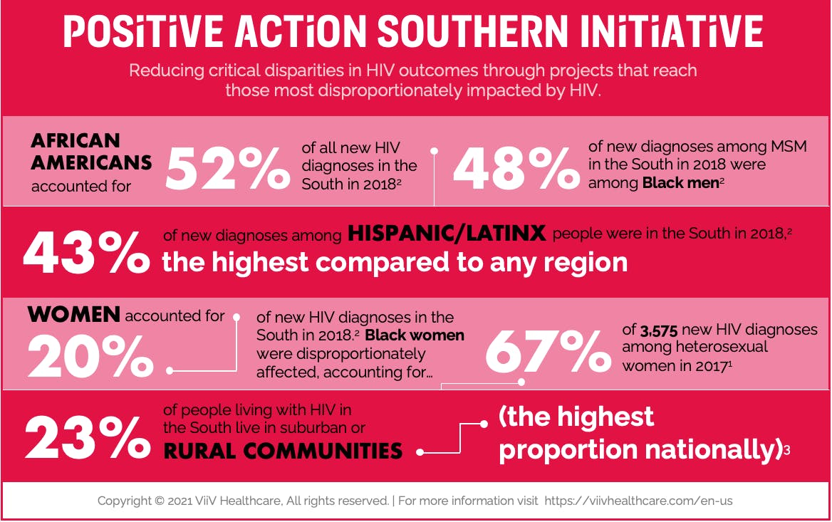 Positive Action Southern Initiative