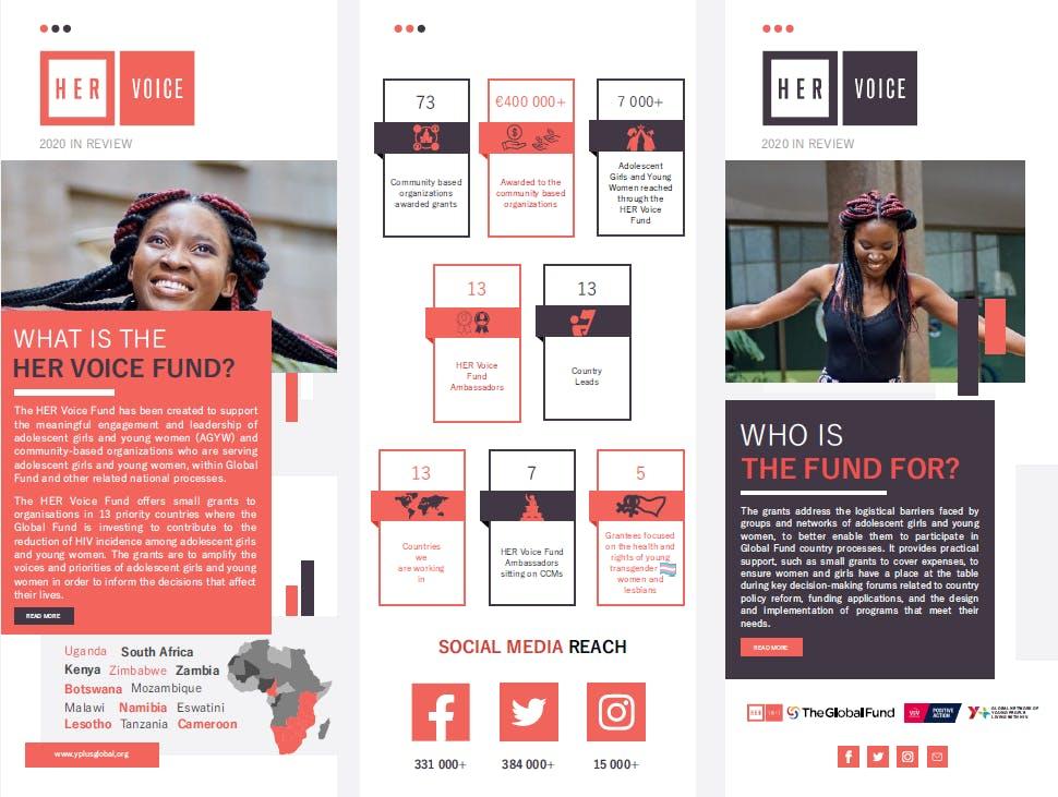 Jokonya, HER Voice Fund, Y+ Global